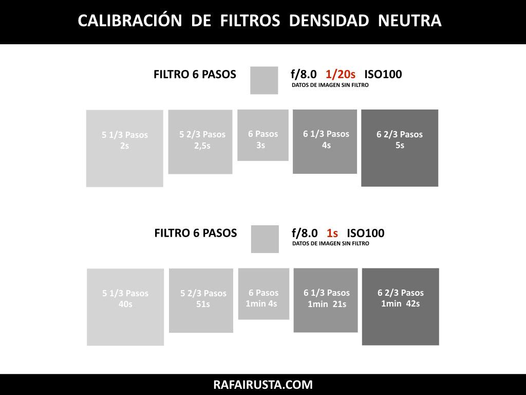 Calibración Filtros de Densidad Neutra 6 pasos