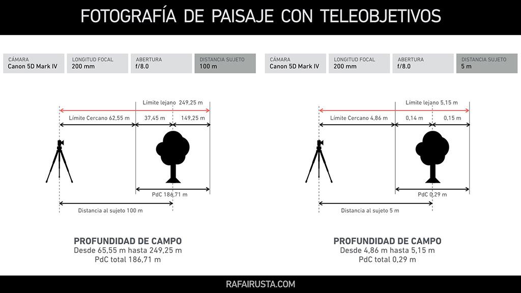 Fotografía de Paisaje con Teleobjetivos 02