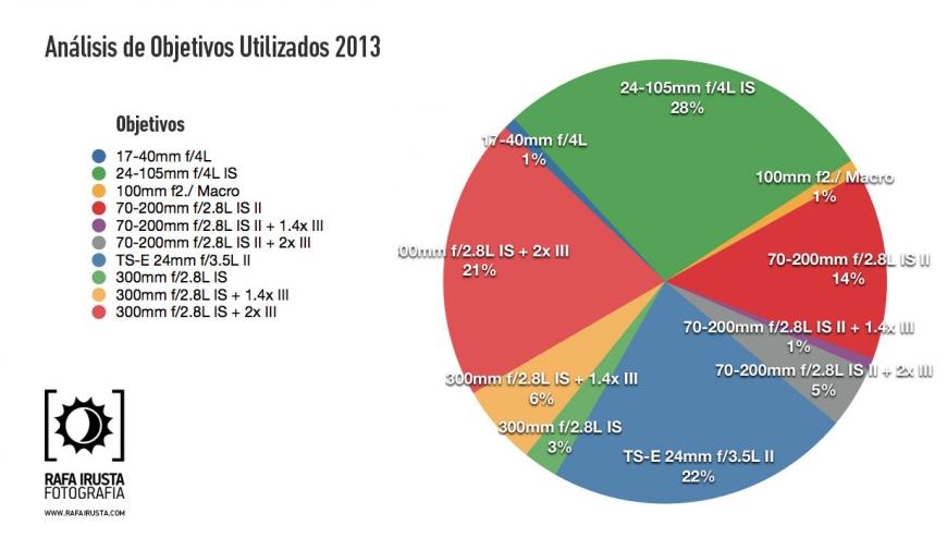 analisis-objetivos-utilizados-2013