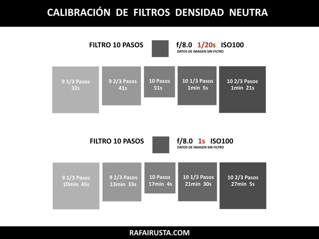 Calibración Filtros de Densidad Neutra 10 pasos