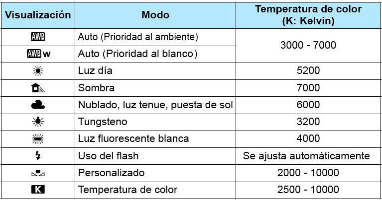 Ajustes de balance de Blancos, Canon 5D Mark 4