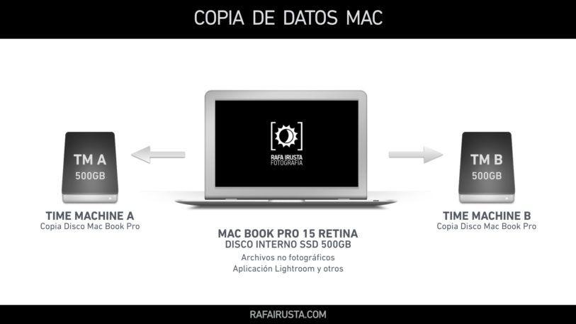 DH 014 Copias de seguridad de nuestras fotografías, Datos del Mac