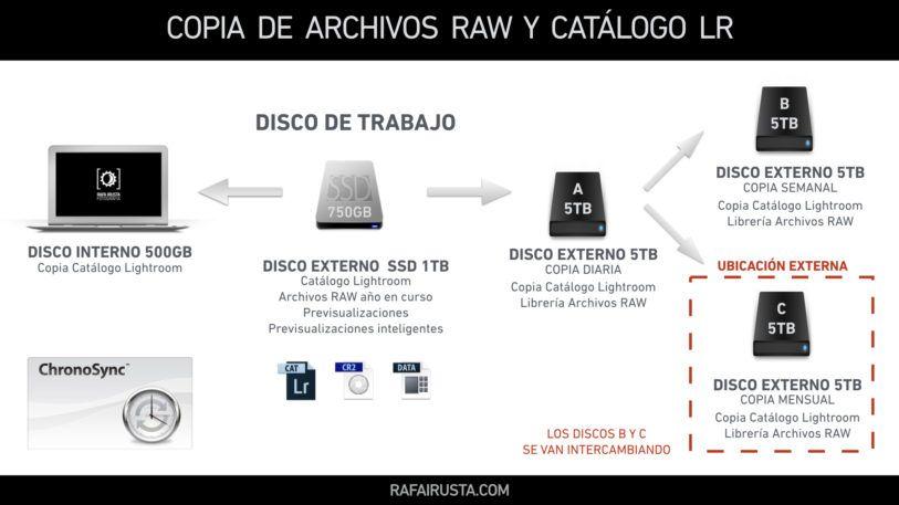 DH 014 Copias de seguridad de nuestras fotografías, archivos RAW y Catálogo de Lightroom